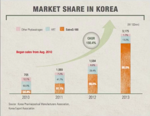 ESTRO-Gยอดขายเติบโตเป็นอันดับหนึ่งในเกาหลีทดแทนฮอร์โมนไม่เสี่งมะเร็ง